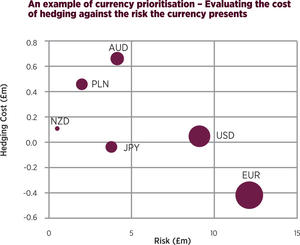 hedging currency risk at tt textiles The objective behind long-term investments in gold and silver must be mainly to hedge your financial portfolio against future economic uncertainties as well as inflation and currency shocks.