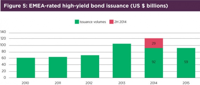 Fig5-EMEA-rated-high-yield-bond-issuance-($-billions).jpg