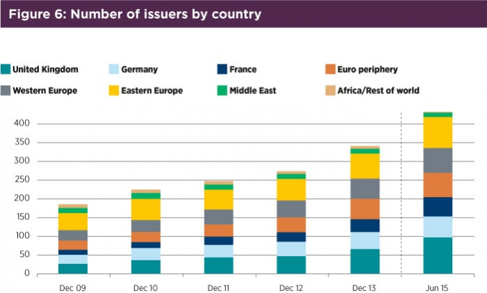 Fig6 number of issuers by country.jpg