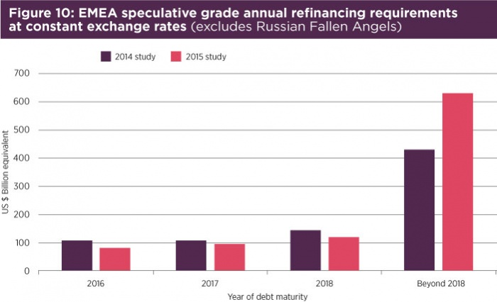 Fig10 EMEA speculative grade annual refinancing.jpg