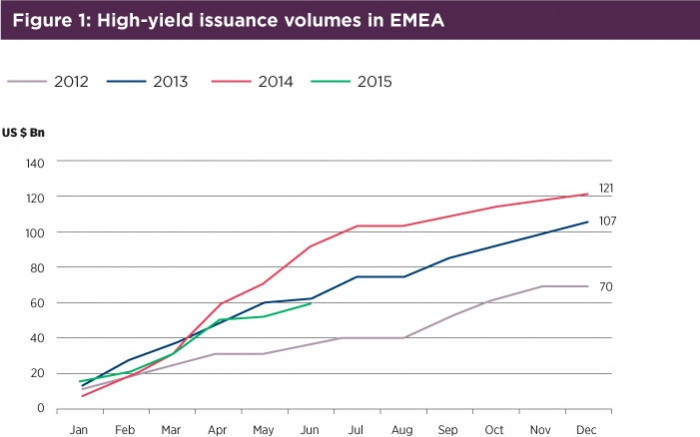 Fig1-High-yield-issuance-volumes-in-EMEA.jpg
