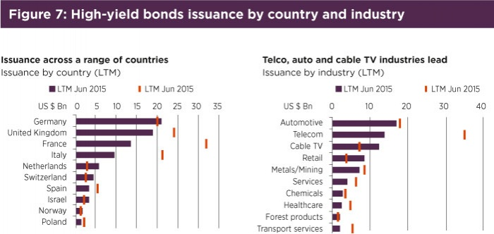 Fig7 High yield bonds issuance by country and industry.jpg