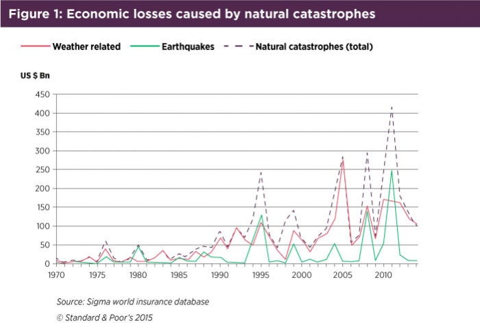 Natural loses caused by natural catastrophes.jpg