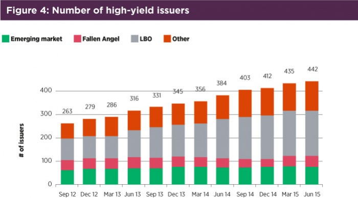 Fig4 number of high yield issuers.jpg