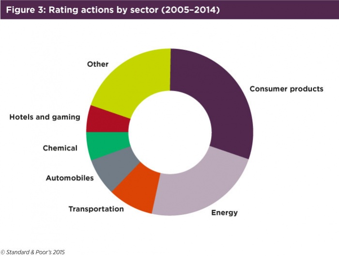 Figure3 Rating actions by sector.jpg