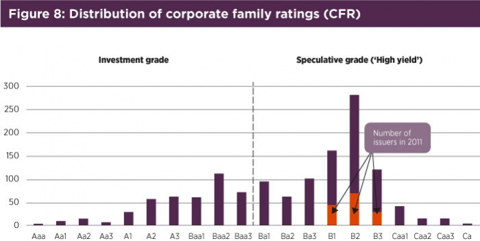 Fig8 Distribution of corporate family ratings.jpg